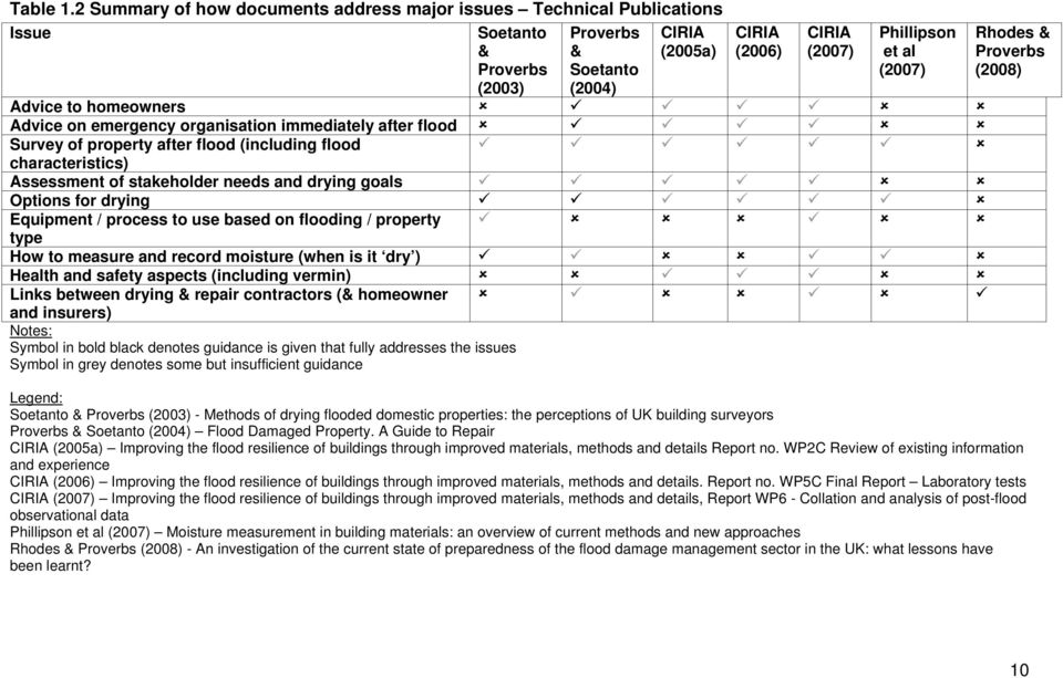 Advice to homeowners Advice on emergency organisation immediately after flood Survey of property after flood (including flood characteristics) Assessment of stakeholder needs and drying goals Options