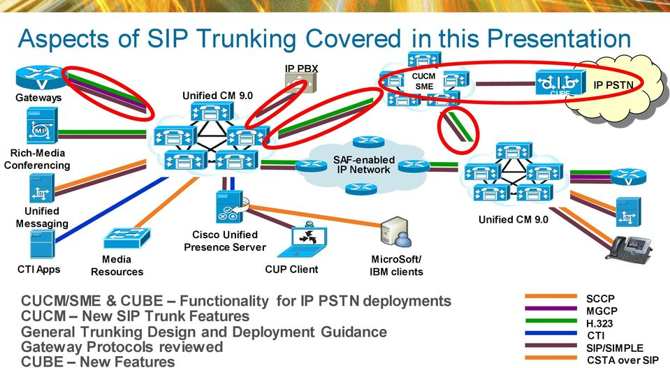 sip practical A practical analysis of asterisk sip server performance  abstract  this paper presents an analysis of the asterisk server performance as a sip server, as well as of bandwidth consumption in multiple scenarios server load has been tested using a certain type of codec.