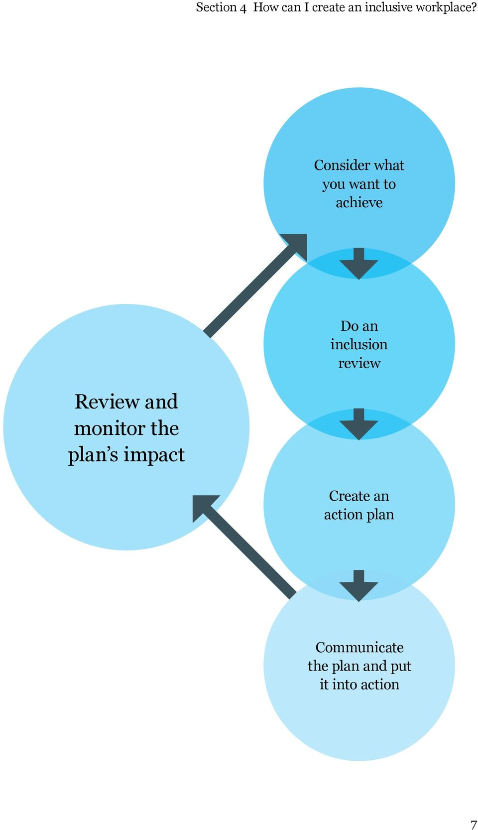 review Review and monitor the plan s impact Create