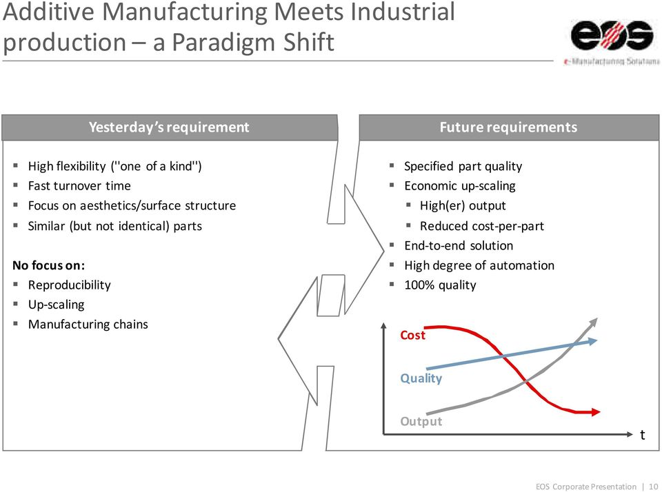 No focus on: Reproducibility Up-scaling Manufacturing chains Specified part quality Economic up-scaling High(er) output