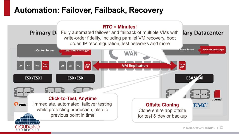 recovery, boot order, IP reconfiguration, test networks and more Click-to-Test, Anytime Immediate,