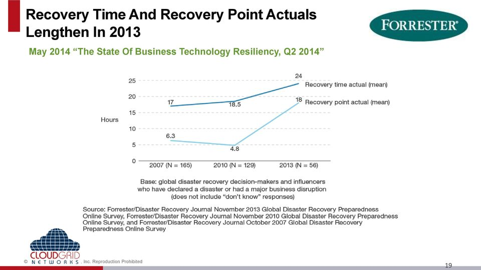 Business Technology Resiliency, Q2 2014