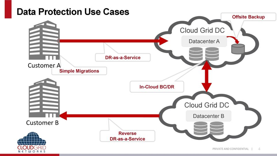 DR-as-a-Service In-Cloud BC/DR Customer B Cloud