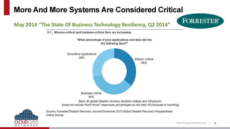 2014 The State Of Business