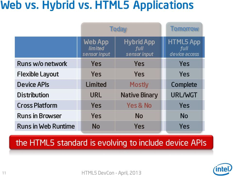 full device access Runs w/o network Yes Yes Yes Flexible Layout Yes Yes Yes Device APIs Limited Mostly