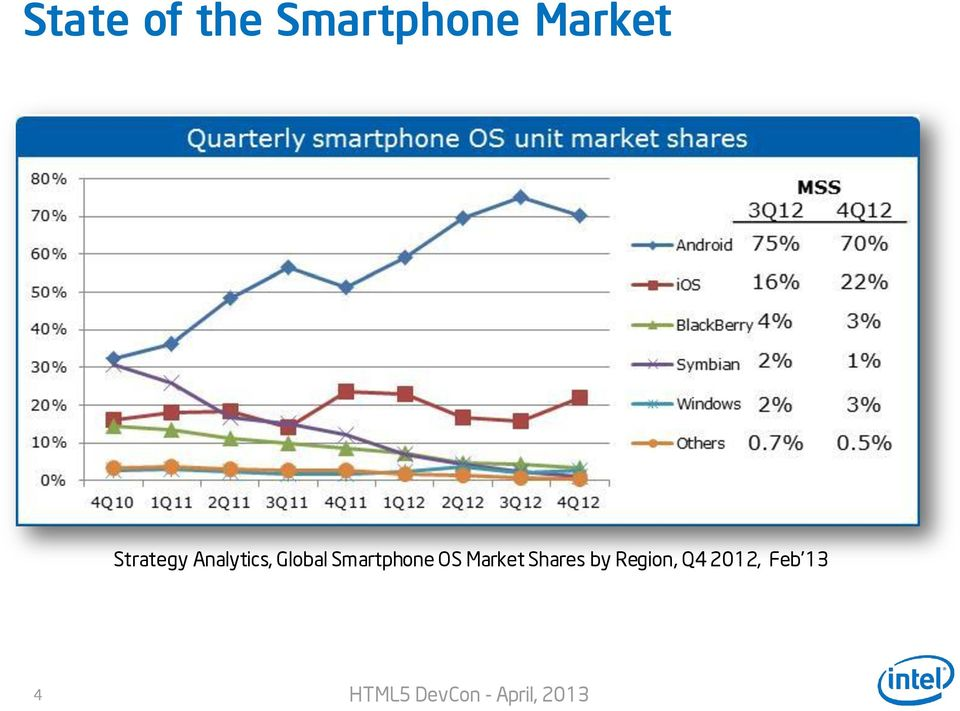 Global Smartphone OS Market