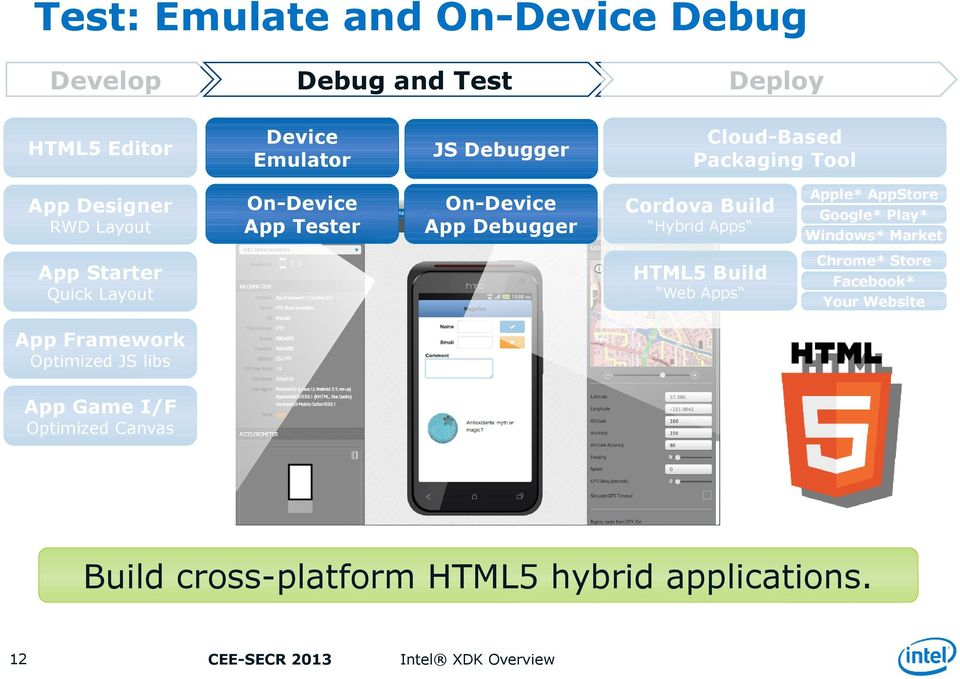 HTML5 Build Web Apps Quick Layout Apple* AppStore Google* Play* Windows* Market Chrome* Store Facebook* Your Website App