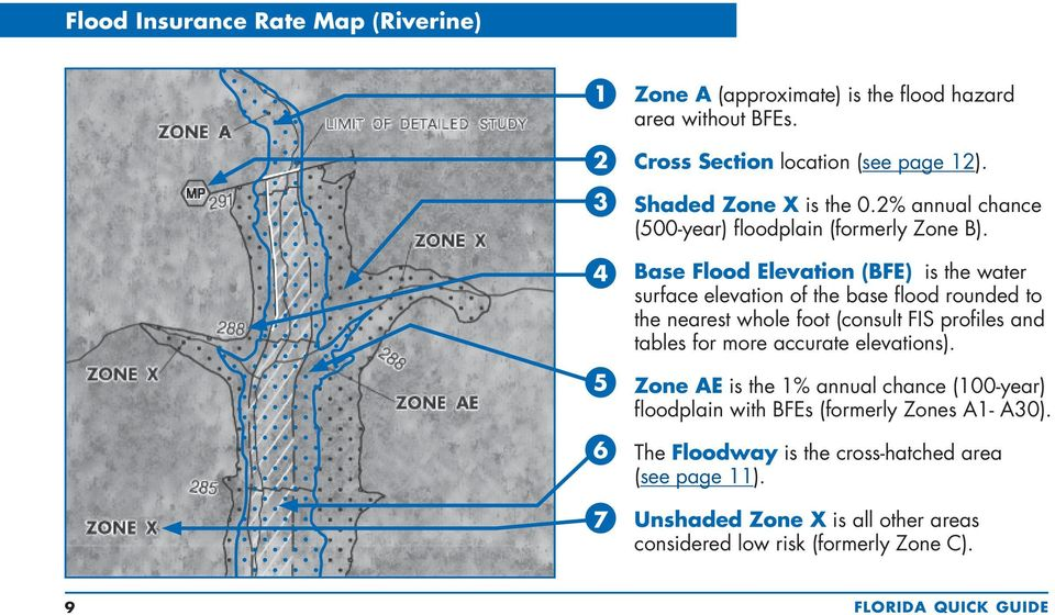 Base Flood Elevation (BFE) is the water surface elevation of the base flood rounded to the nearest whole foot (consult FIS profiles and tables for more accurate
