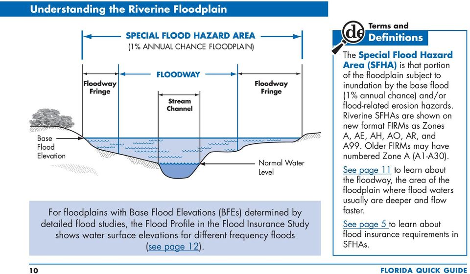 The Special Flood Hazard Area (SFHA) is that portion of the floodplain subject to inundation by the base flood (1% annual chance) and/or flood-related erosion hazards.