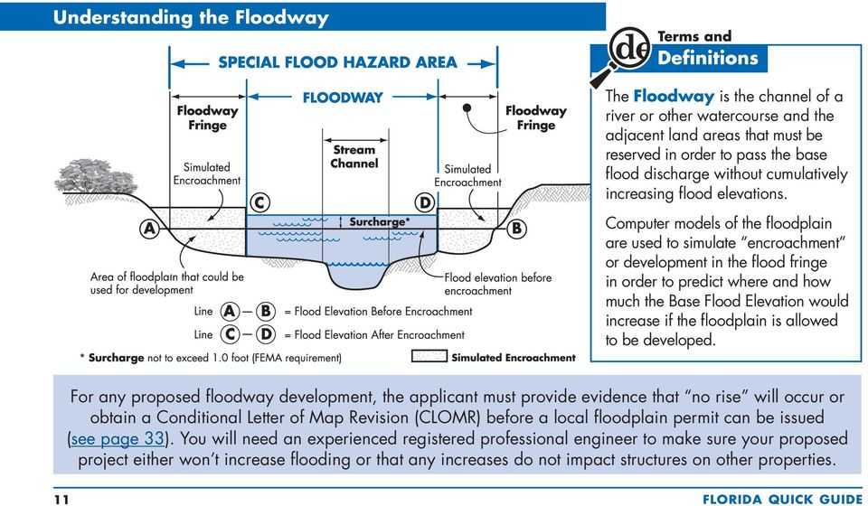 Computer models of the floodplain are used to simulate encroachment or development in the flood fringe in order to predict where and how much the Base Flood Elevation would increase if the floodplain