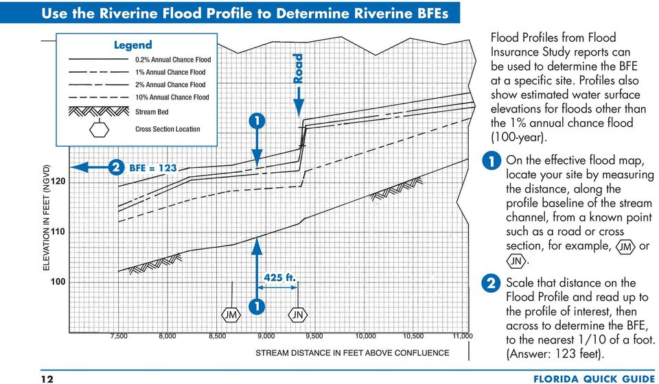 determine the BFE at a specific site. Profiles also show estimated water surface elevations for floods other than the 1% annual chance flood (100-year).