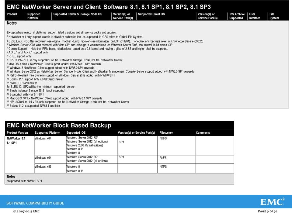 1, 8.1 SP3 Product Notes Platform Server & Storage Node OS Version(s) or Service Pack(s) Client OS Version(s) or Service Pack(s) NW Archive User Interface File System Except where noted, all