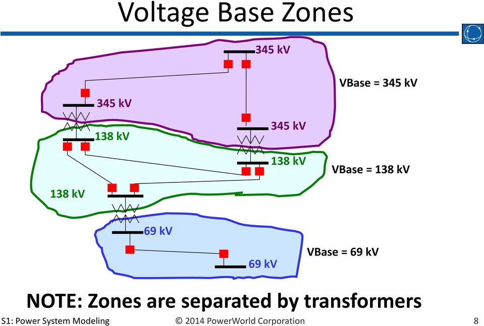 VBase 69 kv NOTE: Zones are separated by