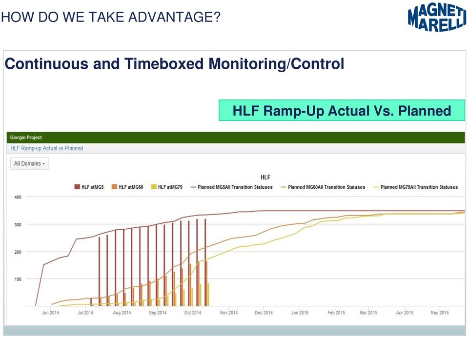 Monitoring/Control HLF