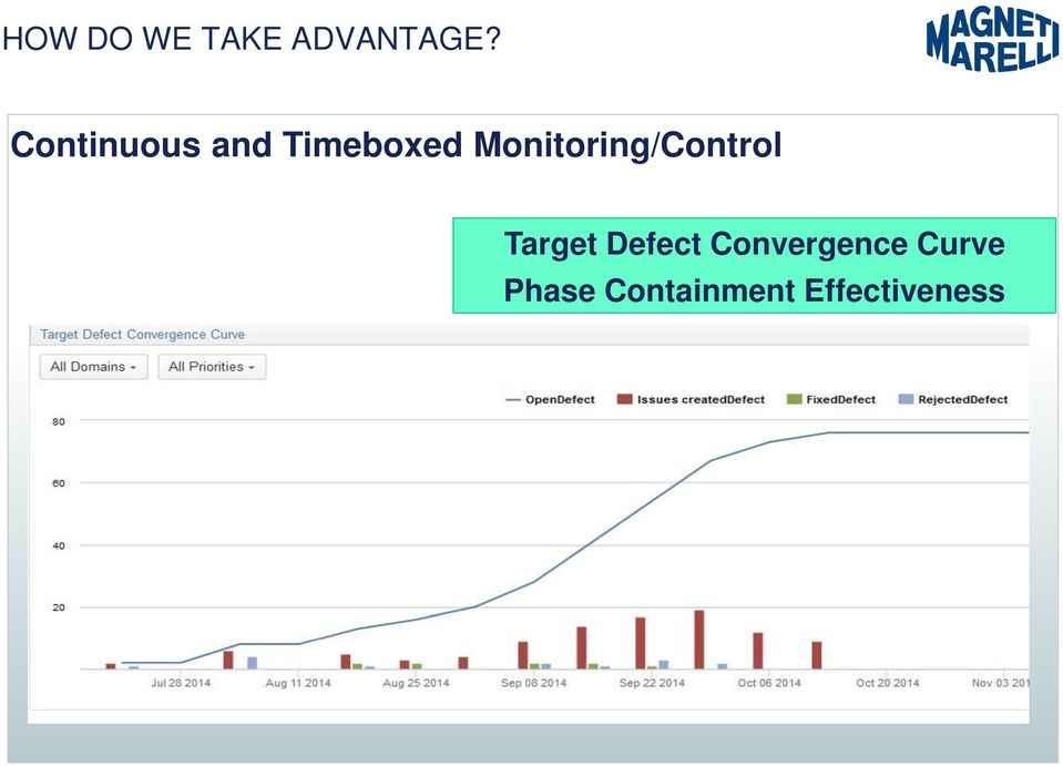 Monitoring/Control Target Defect