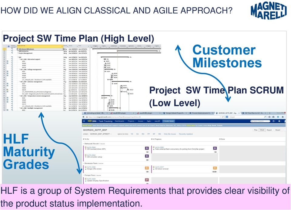 Time Plan SCRUM (Low Level) HLF Maturity Grades HLF is a group of