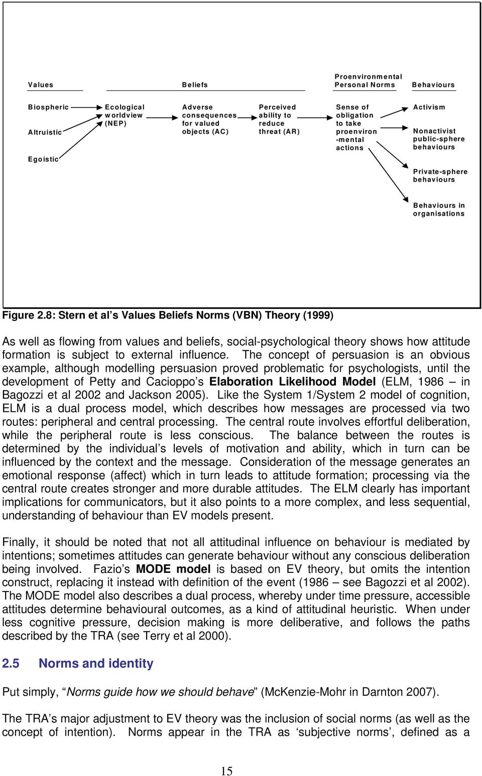 8: Stern et al s Values Beliefs Norms (VBN) Theory (1999) As well as flowing from values and beliefs, social-psychological theory shows how attitude formation is subject to external influence.