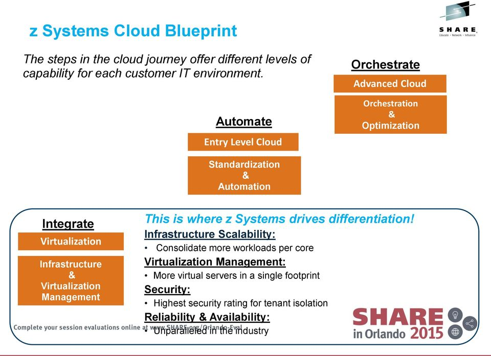 Infrastructure & Virtualization Management This is where z Systems drives differentiation!