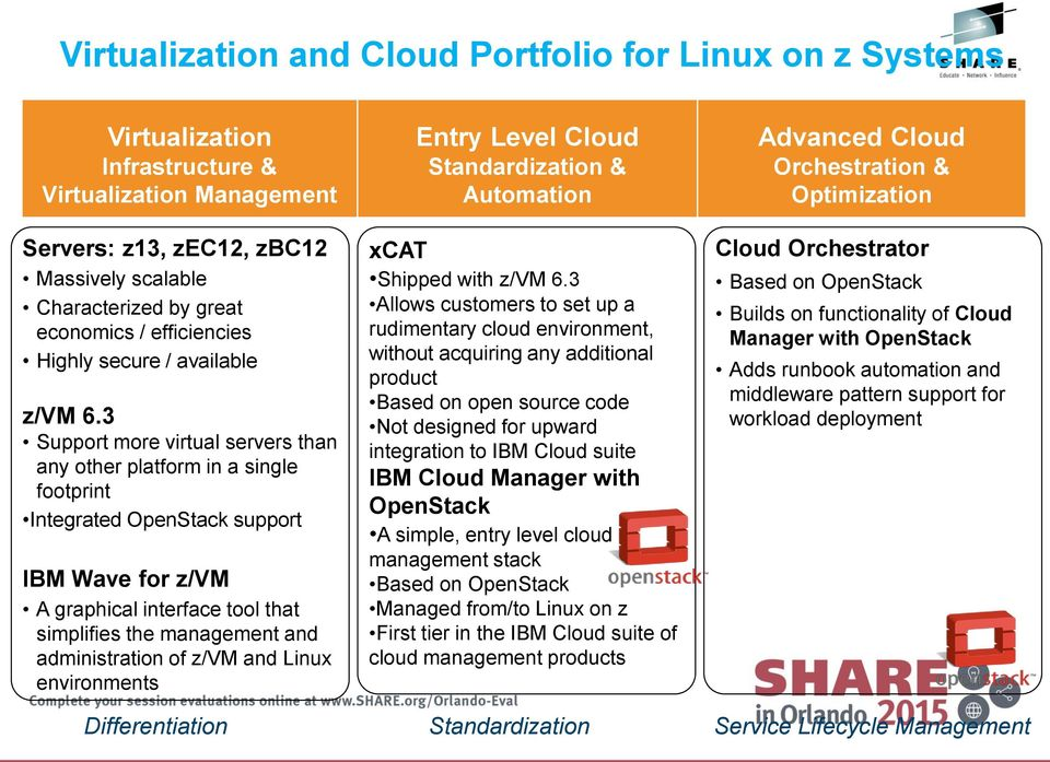 3 Support more virtual servers than any other platform in a single footprint Integrated OpenStack support IBM Wave for z/vm A graphical interface tool that simplifies the management and