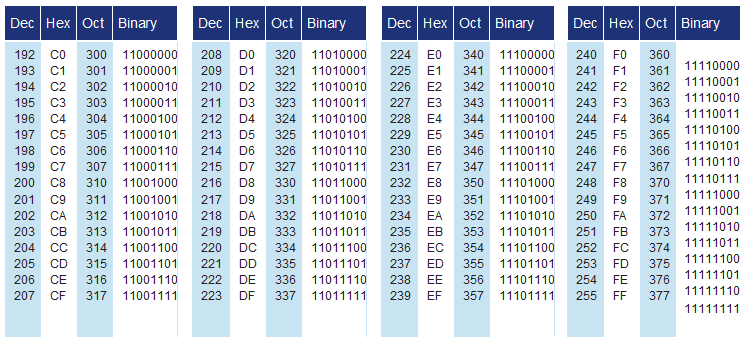 A.4. Protocol used to encode ASCII in GS1 DataMatrix Table 2 - Codeword values Codeword Data or Function 1-128 ASCII data (ASCII value + 1) 129 Pad 130-229 2-digit data 00-99 (Numeric Value + 130)