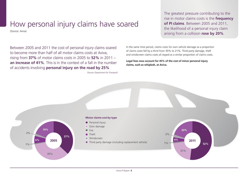 Between 2005 and 2011 the cost of personal injury claims soared to become more than half of all motor claims costs at Aviva; rising from 37% of motor claims costs in 2005 to 52% in 2011 an increase