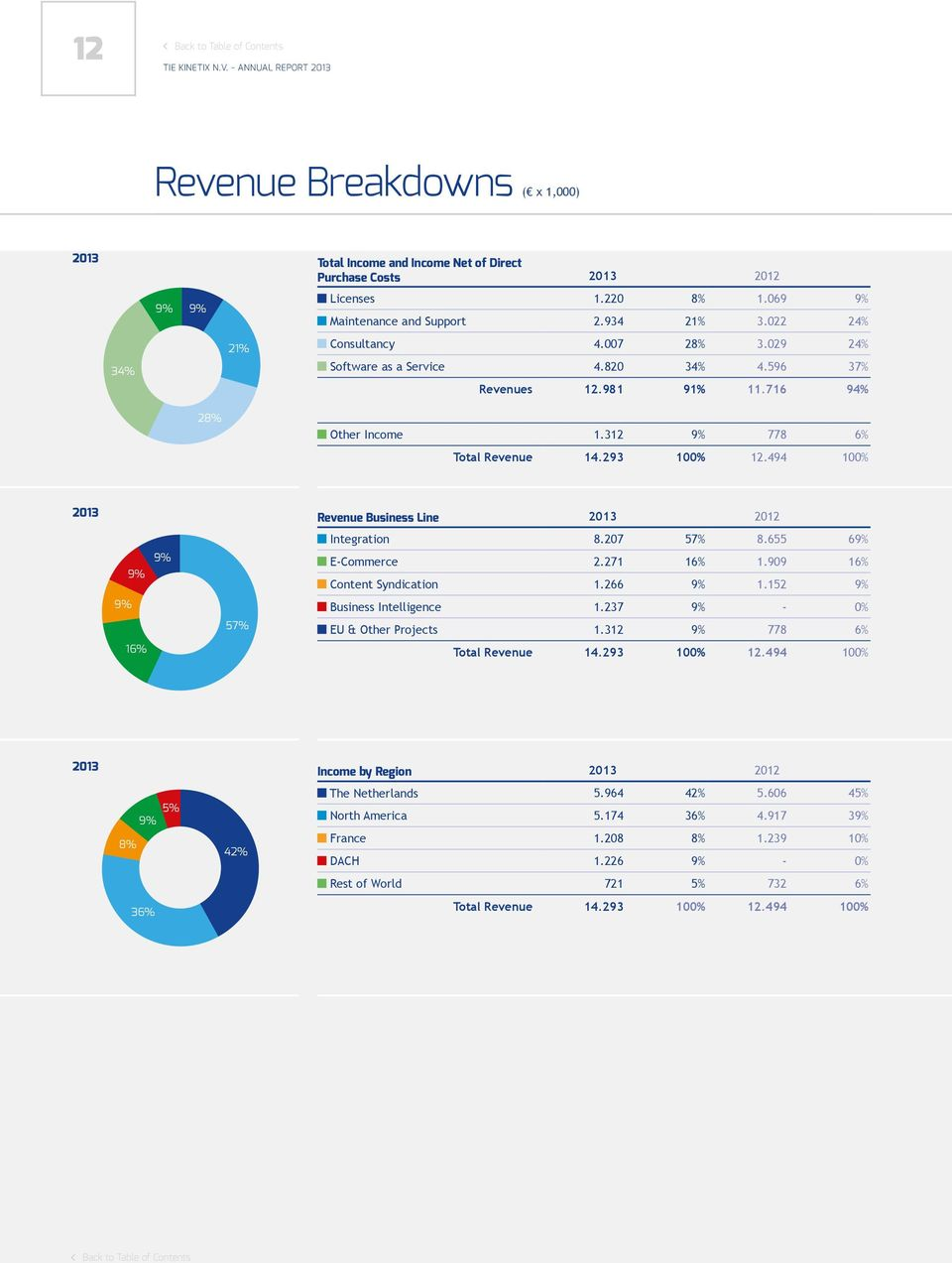 596 37% Revenues 12.981 91% 11.716 94% 28% Other Income 1.312 9% 778 6% Total Revenue 14.293 100% 12.494 100% 2013 Revenue Business Line 2013 2012 9% 9% 9% 57% Integration EU & Other projects 8.