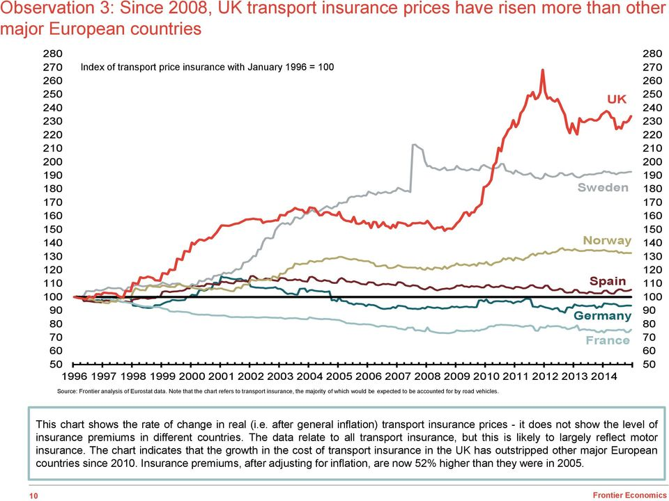Source: Frontier analysis of Eurostat data. Note that the chart refers to transport insurance, the majority of which would be expected to be accounted for by road vehicles.