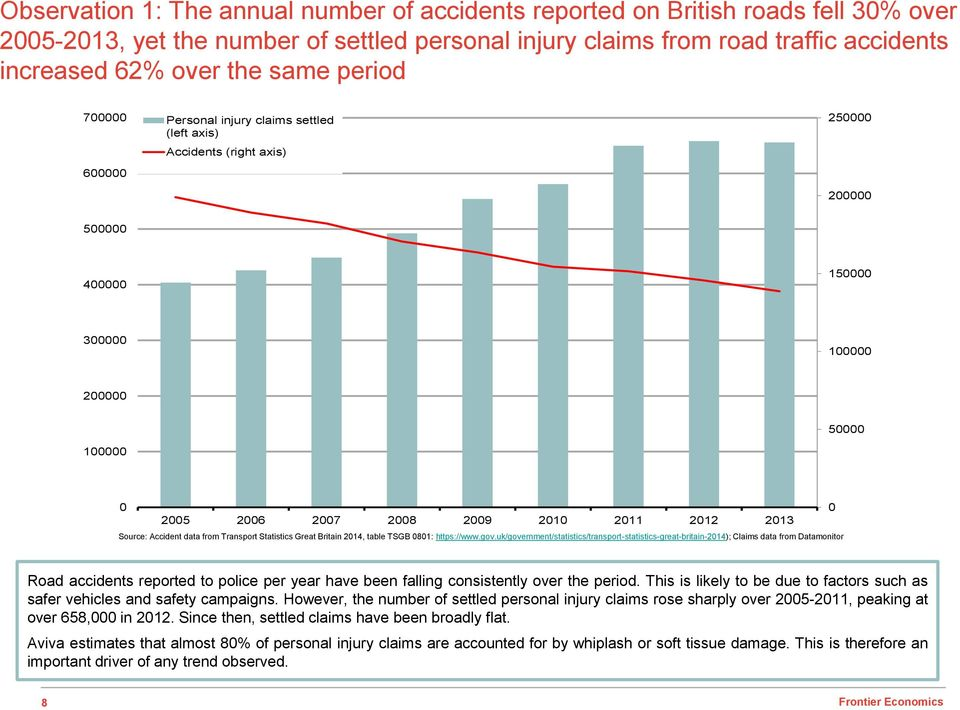 2012 2013 Source: Accident data from Transport Statistics Great Britain 2014, table TSGB 0801: https://www.gov.