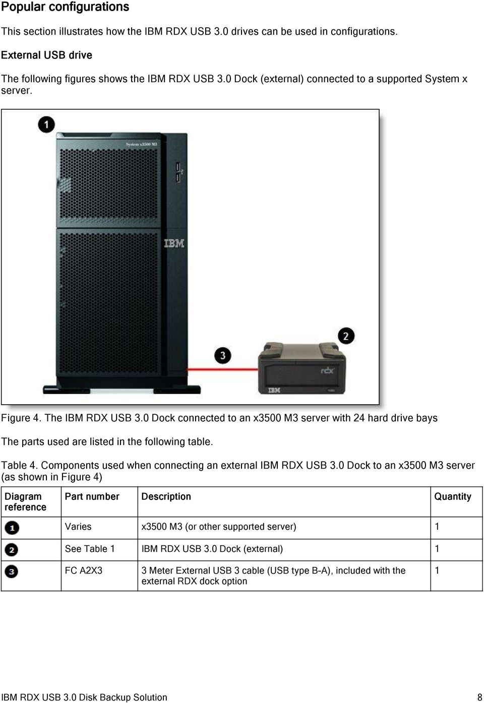 0 Dock connected to an x3500 M3 server with 24 hard drive bays The parts used are listed in the following table. Table 4. Components used when connecting an external IBM RDX USB 3.