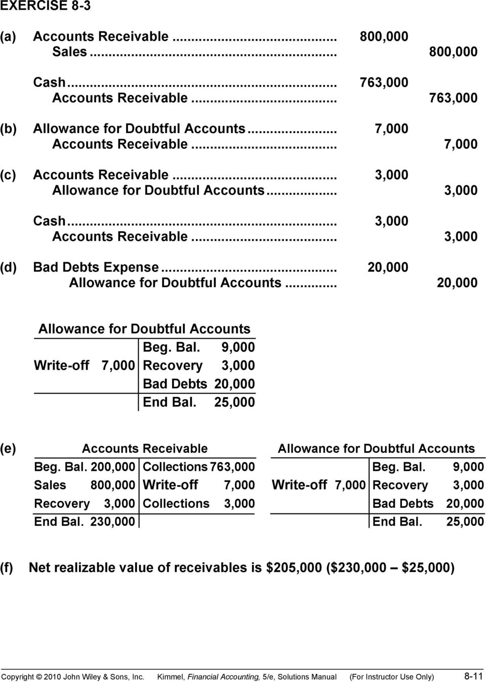 .. 20,000 Allowance for Doubtful Accounts Beg. Bal. 9,000 Write-off 7,000 Recovery 3,000 Bad Debts 20,000 End Bal. 25,000 (e) Accounts Receivable Allowance for Doubtful Accounts Beg. Bal. 200,000 Collections 763,000 Beg.