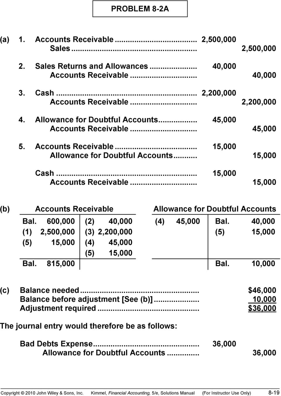 .. 15,000 (b) Accounts Receivable Allowance for Doubtful Accounts Bal. 600,000 (2) 40,000 (4) 45,000 Bal. 40,000 (1) 2,500,000 (3) 2,200,000 (5) 15,000 (5) 15,000 (4) 45,000 (5) 15,000 Bal.