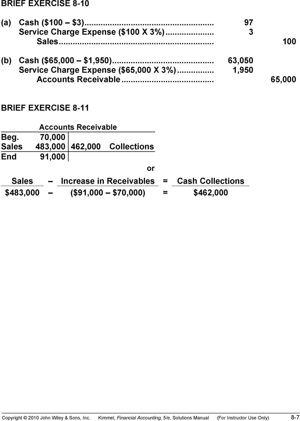 70,000 Sales 483,000 462,000 Collections End 91,000 or Sales Increase in Receivables = Cash Collections $483,000 ($91,000