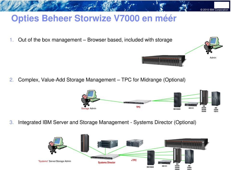 Complex, Value-Add Storage Management TPC for Midrange (Optional) TPC Storage Admin IBM DS8000 IBM SVC 3.