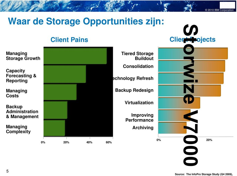 Managing Complexity 0% 20% 40% 60% Tiered Storage Buildout Consolidation Technology Refresh Backup