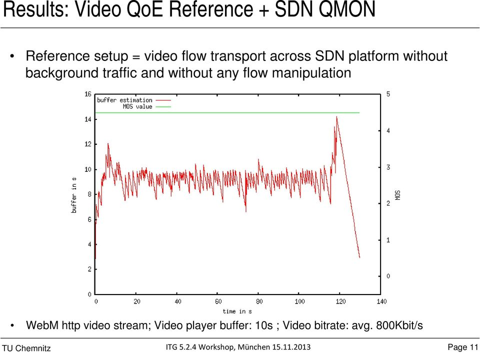 traffic and without any flow manipulation WebM http video