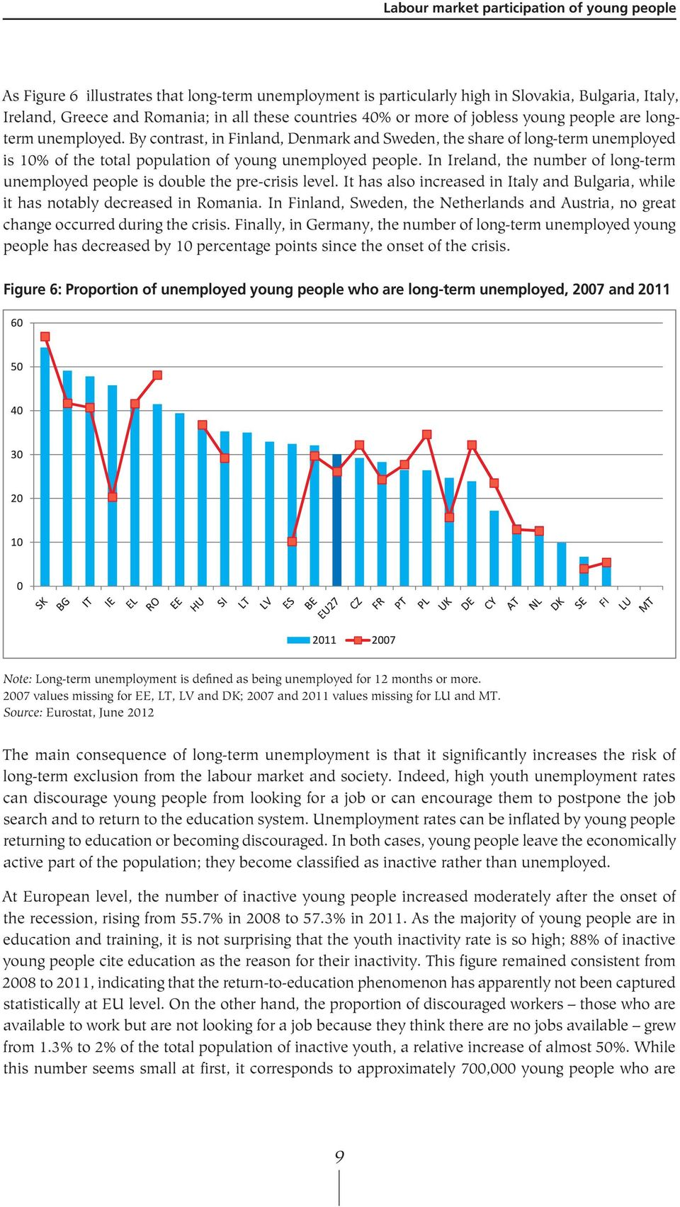 In Ireland, the number of long-term unemployed people is double the pre-crisis level. It has also increased in Italy and Bulgaria, while it has notably decreased in Romania.