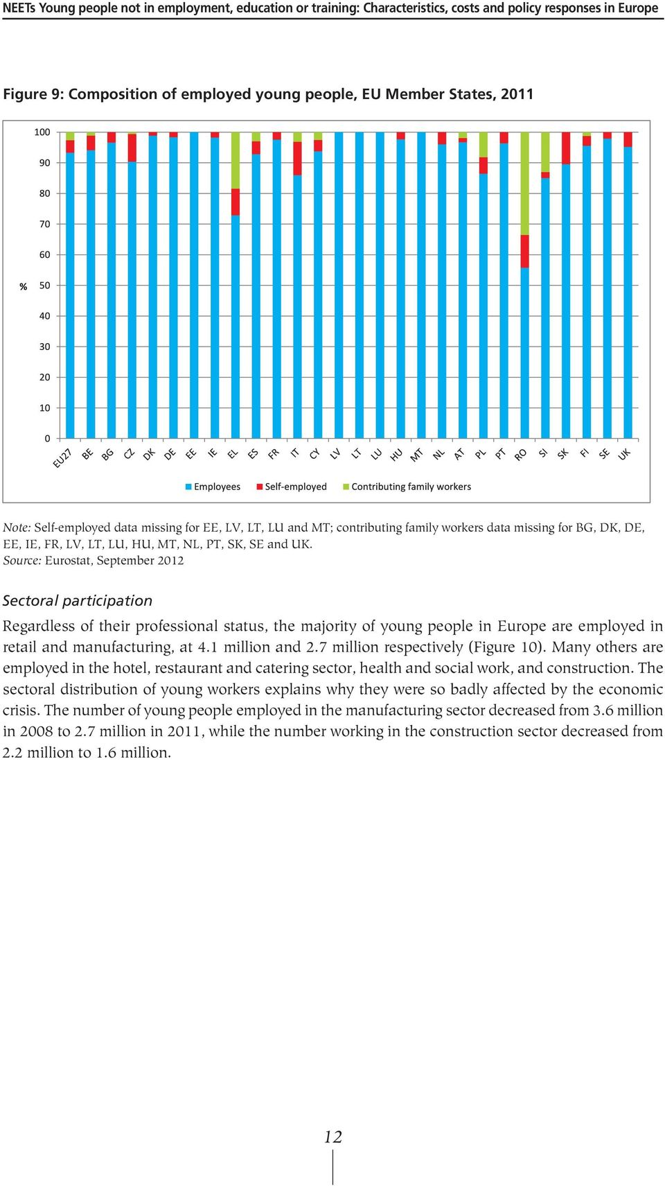 Source: Eurostat, September 2012 Sectoral participation Regardless of their professional status, the majority of young people in Europe are employed in retail and manufacturing, at 4.1 million and 2.