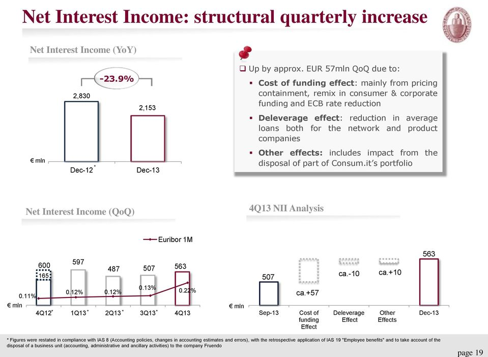 network and product companies Other effects: includes impact from the disposal of part of Consum.it s portfolio Net Interest Income (QoQ) 4Q13 NII Analysis Euribor 1M 600 165 597 487 507 563 507 ca.