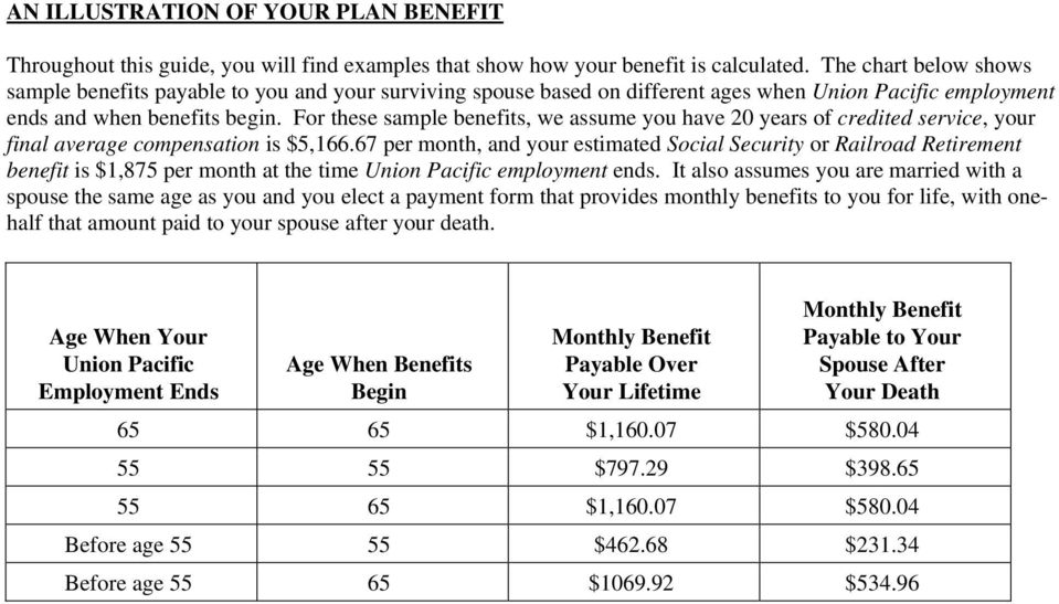 For these sample benefits, we assume you have 20 years of credited service, your final average compensation is $5,166.