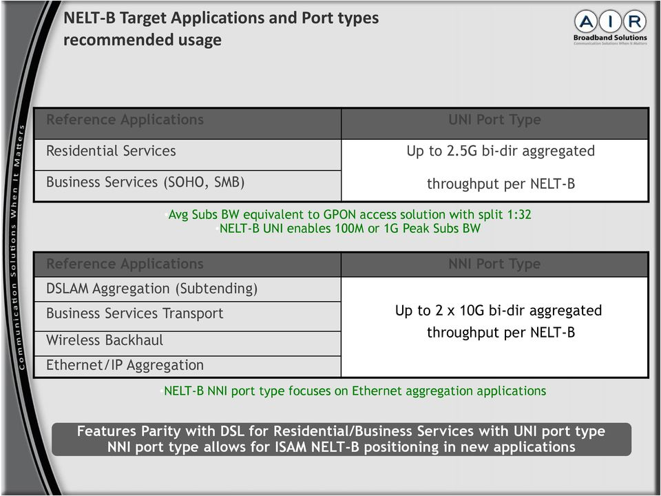 Port Type DSLAM Aggregation (Subtending) Business Services Transport Wireless Backhaul Up to 2 x 10G bi-dir aggregated throughput per NELT-B Ethernet/IP Aggregation NELT-B NNI