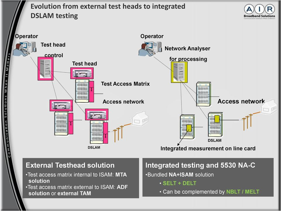 External Testhead solution Integrated testing and 5530 NA-C Test access matrix internal to ISAM: MTA solution Test access