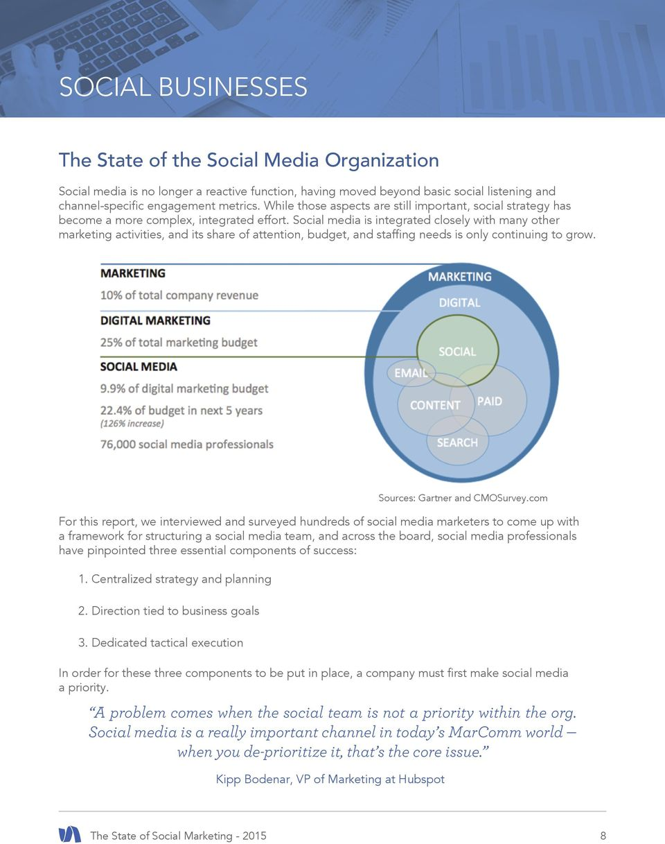 Social media is integrated closely with many other marketing activities, and its share of attention, budget, and staffing needs is only continuing to grow.