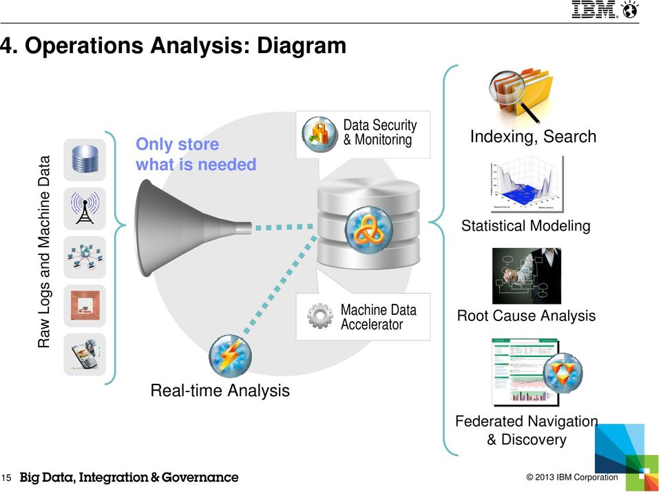 Data Accelerator Indexing, Search Statistical Modeling Root