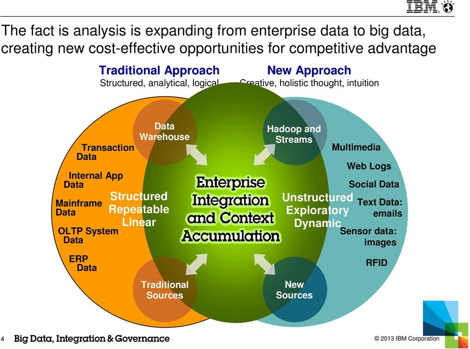 Data Internal App Data Mainframe Data OLTP System Data ERP Data Data Warehouse Structured Repeatable Linear Traditional Sources