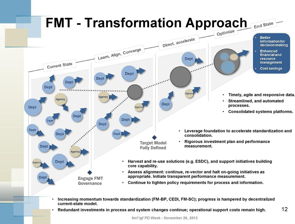 Engage FMT Governance Harvest and re-use solutions (e.g. ESDC), and support initiatives building core capability. Assess alignment: continue, re-vector and halt on-going initiatives as appropriate.