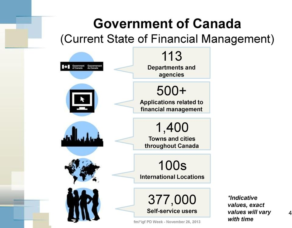 management 1,400 Towns and cities throughout Canada 100s International
