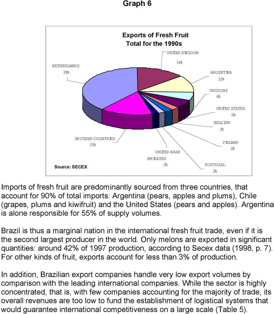 kiwifruit) and the United States (pears and apples). Argentina is alone responsible for 55% of supply volumes.