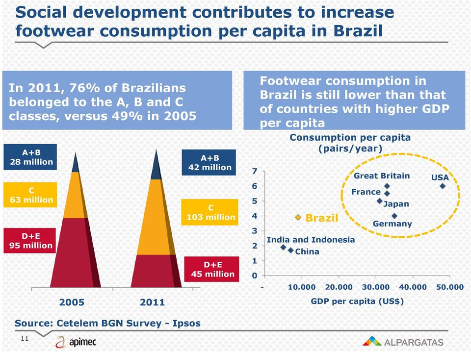 consumption in Brazil is still lower than that of countries with higher GDP per capita Consumption per capita (pairs/year) Brazil India and