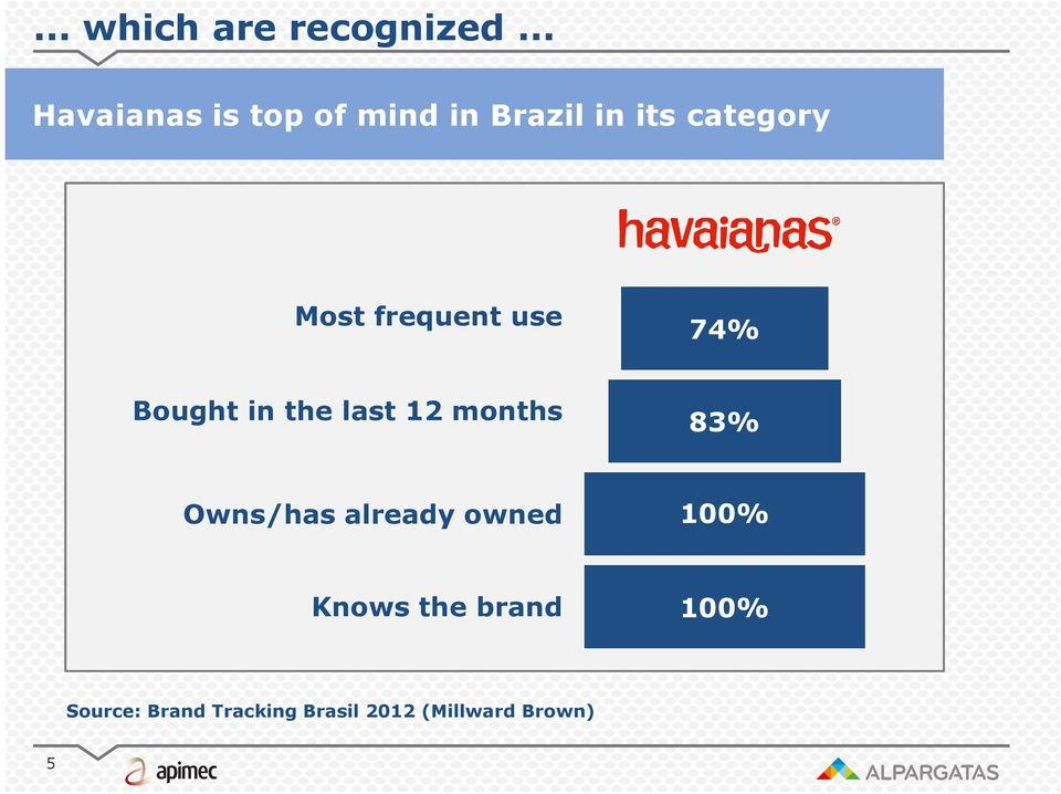 frequent use 74% Bought in the last 12 months 83% Owns/has
