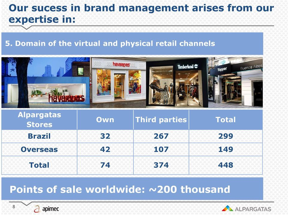 Stores Own Third parties Total Brazil 32 267 299 Overseas 42